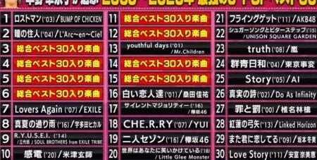関ジャム プロが選ぶ最強の名曲ランキングベスト30 草野華余子のベスト30選曲