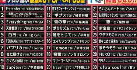 関ジャム プロ48人が選ぶ2000-2020の歴代jpop名曲ランキングベスト30&第1位の曲リスト