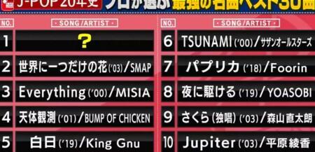 関ジャム プロ48人が選ぶ2000-2020の歴代jpop名曲ランキングベスト50&第1位は?ベスト10