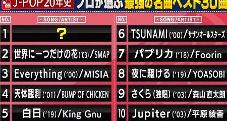関ジャム プロ48人が選ぶ2000-2020の歴代J-POP名曲ランキングベスト50&第1位は?人気とは違うプロの評価