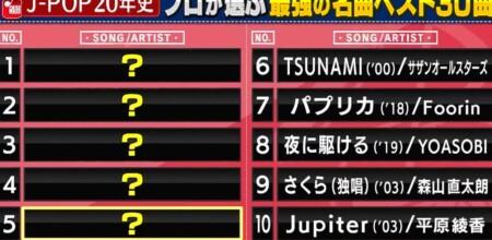 関ジャム プロ48人が選ぶ2000-2020の歴代jpop名曲ランキングベスト50&第1位は?10位~6位