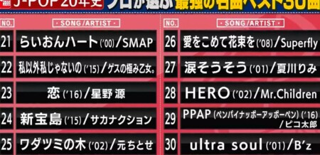 関ジャム プロ48人が選ぶ2000-2020の歴代jpop名曲ランキングベスト50&第1位は?30位~21位