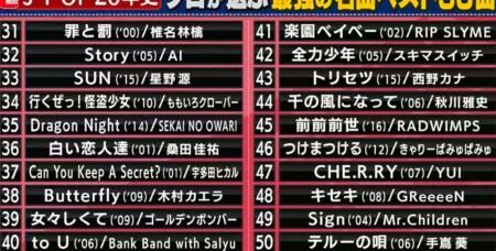 関ジャム プロ48人が選ぶ2000-2020の歴代jpop名曲ランキングベスト50&第1位は?50位~31位