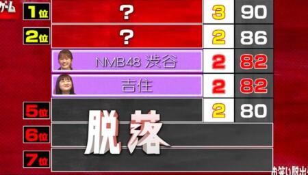 お笑い脱出ゲーム2 出演者や脱落者など結果を総まとめ。第3の部屋はNMB48渋谷vs吉住のサドンデス決着へ