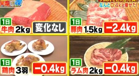 それって実際どうなの課 ラム肉だけ食べるダイエットは太る?痩せる?肉シリーズ4回の体重推移比較