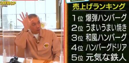 帰れマンデー 栃木めし旅 栃木ローカルチェーン店の旅 フライングガーデンの売上ランキングベスト5メニュー