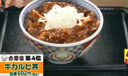 林修のニッポンドリル 2021年版吉野家の売上ランキングベスト5 第4位牛カルビ丼