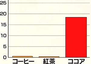 林修の今でしょ講座 コーヒーvs紅茶vsココアを徹底比較!それぞれのたんぱく質含有量の差