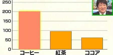 林修の今でしょ講座 コーヒーvs紅茶vsココアを徹底比較!それぞれのポリフェノール含有量の差