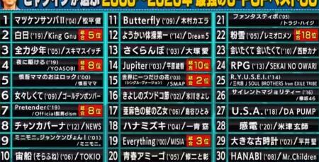 関ジャム プロが選ぶ最強のJ-POP名曲ランキングベスト30 ヒャダインのベスト30の選曲は?
