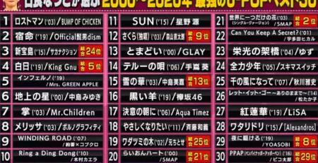 関ジャム プロが選ぶ最強のJ-POP名曲ランキングベスト30 日食なつこのベスト30の選曲は?