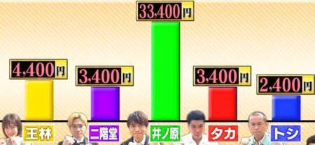 10万円でできるかな 2021春 スクラッチ宝くじ ワンピーススクラッチおでんの後半戦当選結果