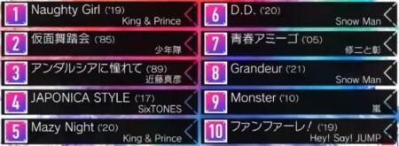 Mステ ジャニーズJr.が選ぶ振り付けがかっこいいジャニーズ曲ランキングトップ10の結果一覧