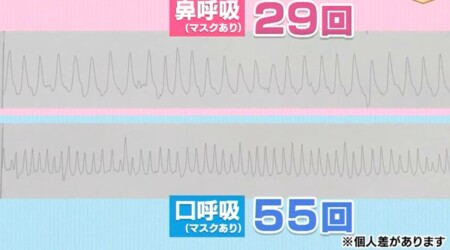 NHKあさイチ マスク不調改善SP 口呼吸と鼻呼吸だと呼吸回数に差が出る