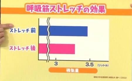 NHKあさイチ マスク不調改善SP 呼吸筋ストレッチで残気が減って息が吐けるように変化