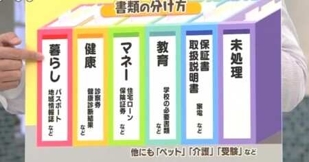 NHKあさイチ 3日間で完成!二度と散らからない・リバウンドしない片付け術のやり方は?3日目書類の分け方
