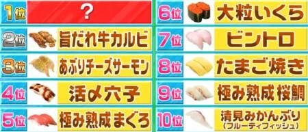 TBSラヴィットランキングを一覧にして総まとめ くら寿司