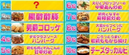 TBSラヴィットランキングを一覧にして総まとめ イオントップバリュ冷凍食品