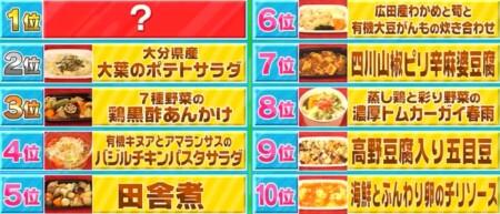 TBSラヴィットランキングを一覧にして総まとめ 成城石井のお総菜