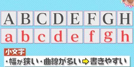 アルファベットに大文字と小文字がある理由は?小文字の特徴は幅が狭くて曲線が多く画数も少ないので書きやすい チコちゃんに叱られる