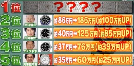 ジロジロ有吉 芸能人のロレックス価格高騰ランキング&値上がり率No.1は?