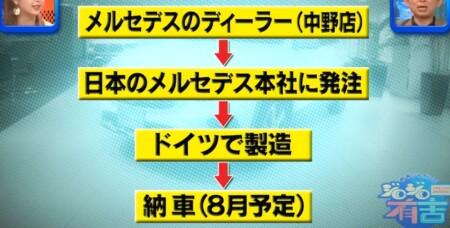 ジロジロ有吉 藤田ニコルが購入した愛車ベンツとは?メルセデス・ベンツGLBの納車時期は2021年8月