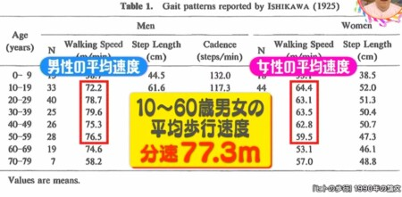 不動産の「徒歩○分」の基準はどうやって計算する?1990年歩行速度の論文結果は分速77.3m チコちゃんに叱られる