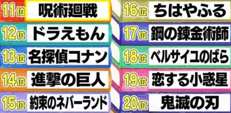 東大生ランキング 東大生が選ぶ勉強になるアニメランキングベスト20 第11位~第20位