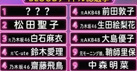 MUSIC BLOOD 日向坂46が選ぶ最強アイドルランキングベスト10は?ブラッドアイドル総選挙結果は?