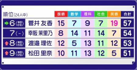 そこさく 2021年 櫻坂46メンバーの学力テストランキング最新版まとめ!上位グループ 第6位~第9位