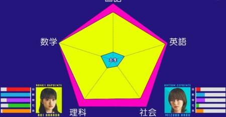 そこさく 2021年 櫻坂46メンバーの学力テストランキング最新版まとめ インテリ原田葵 vs おバカ土生瑞穂