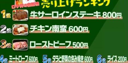 帰れマンデー 東京激うまグルメ自販機旅で紹介された自販機 ロケ弁自販機売上ランキング