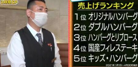 帰れマンデー 神奈川めし旅 神奈川ローカルチェーン店の旅 ハングリータイガーの売り上げランキングトップ5メニュー