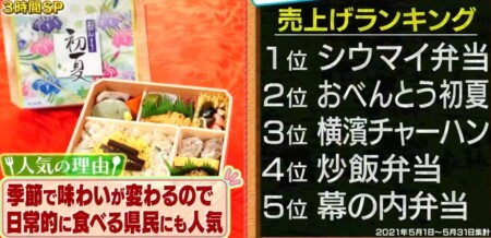 帰れマンデー 神奈川めし旅 神奈川ローカルチェーン店の旅 崎陽軒の売り上げランキングトップ5メニュー