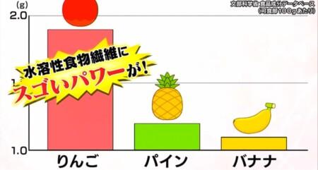 林修の今でしょ講座 バナナvsリンゴvsパイナップルを徹底比較!内臓脂肪を減らすにはリンゴ リンゴは水溶性食物繊維が豊富
