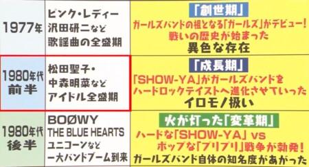 マツコの知らない世界 SHOW-YA寺田恵子が選ぶガールズバンドは?ガールズバンド戦いの歴史年表
