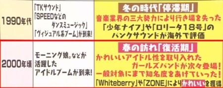 マツコの知らない世界 SHOW-YA寺田恵子が選ぶガールズバンドは?ガールズバンド戦いの歴史年表2