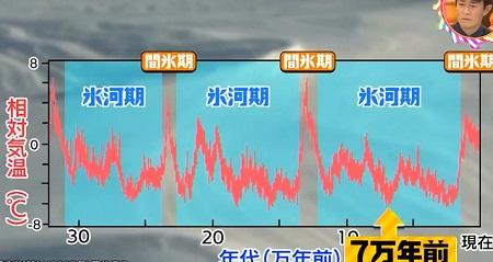 曇りだとうつ気味になるのはなぜ?天気と体調の関係は遺伝?7万年前に転機 チコちゃんに叱られる