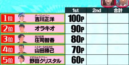 水曜日のダウンタウン 野田クリスタル選手権の2ndステージ