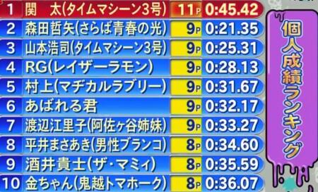 オールスター後夜祭2021秋 総合成績1位争い 優勝者はタイムマシーン3号関