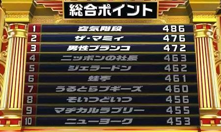 キングオブコント2021決勝 1stステージの順位一覧表