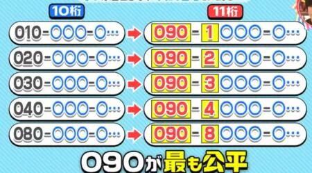 チコちゃんに叱られる 携帯電話10桁時代から11桁時代への番号移行で090が最も公平